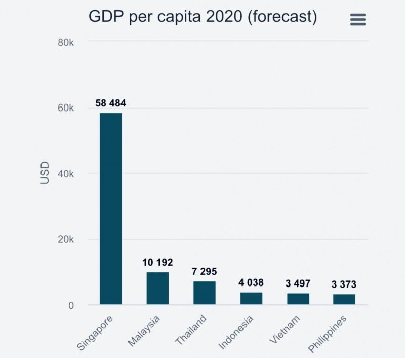 Sơ đồ dự báo bình quân thu nhập đầu người tại 6 trong số 10 quốc gia thành viên của ASEAN. Ảnh: IMF