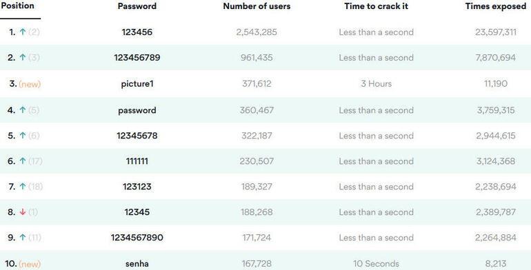 200 mật khẩu được sử dụng phổ biến nhất năm 2020. Ảnh: Getty Image.