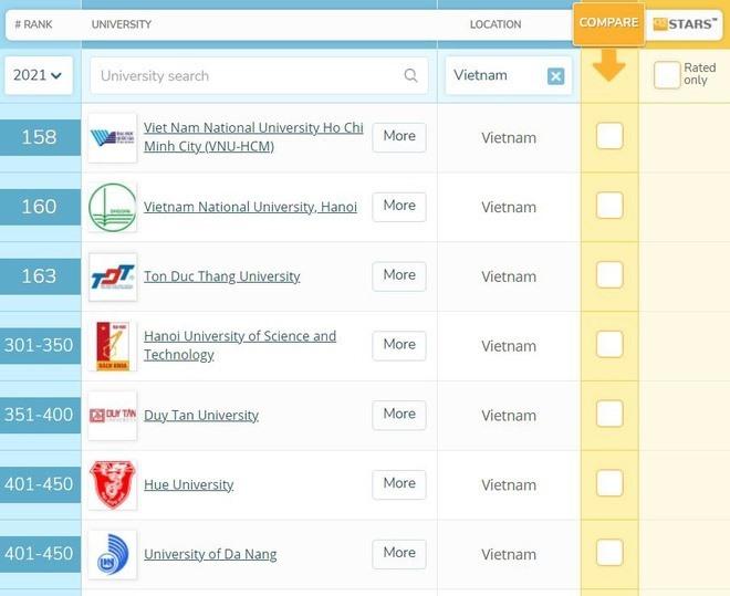 Các trường đại học Việt Nam trong bảng xếp hạng đại học QS châu Á 2021