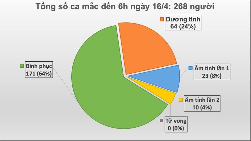Như vậy tổng số ca nhiễm Covid-19 ở Việt Nam là 268, trong đó 97 người đang điều trị 97, 171 đã khỏi bệnh.