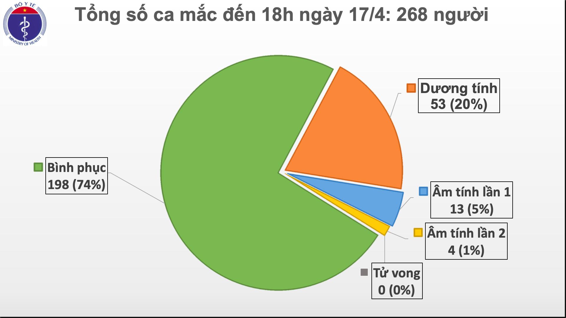 Việt Nam không có thêm ca mắc COVID-19 mới trong 36 giờ qua