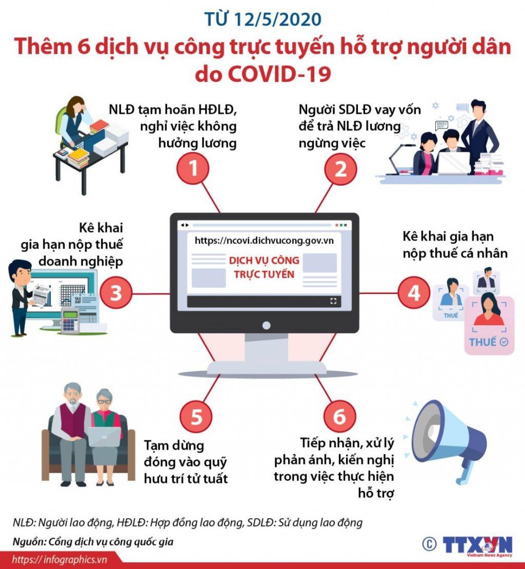 Dịch vụ công trực tuyến hỗ trợ người dân bị ảnh hưởng do dịch COVID-19. Ảnh: TTXVN.