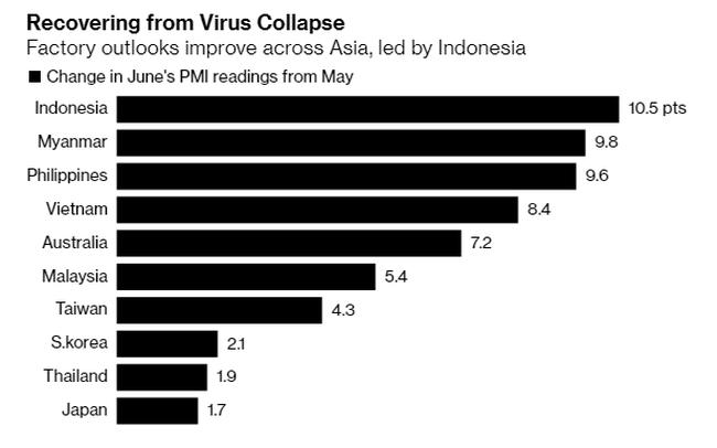 Bản độ thể hiện nhóm các nước phục hồi sản xuất tại châu Á. Ảnh: Bloomberg