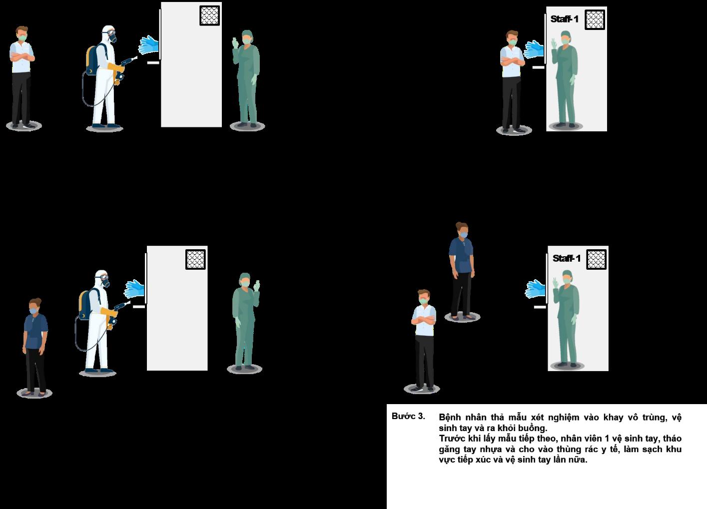 Quá trình vận hành phòng áp lực dương kháng khuẩn di động