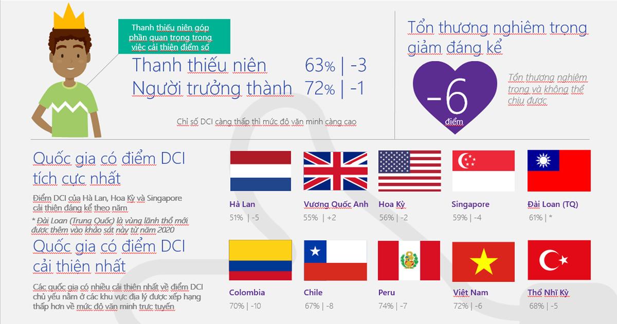 Nhóm thanh thiếu niên góp phần cải thiện chỉ số văn minh của Việt Nam trên internet. Ảnh: Microsoft