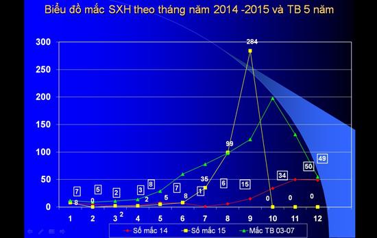 Biểu đồ diễn biến dịch sốt xuất huyết tại Quảng Nam so với cùng kỳ 2014.Ảnh: P.G