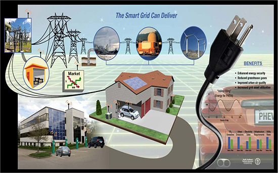 The  smart power grid SCADA