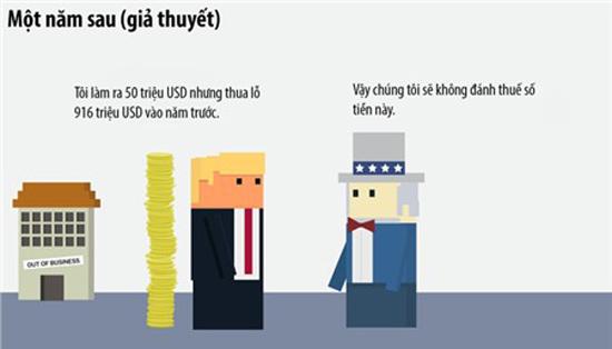 Tranh biếm họa về lách thuế. Nguồn: Internet