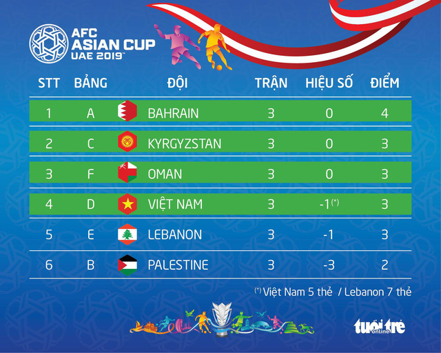 Bảng xếp hạng các đội hạng ba sau vòng bảng Asian Cup 2019