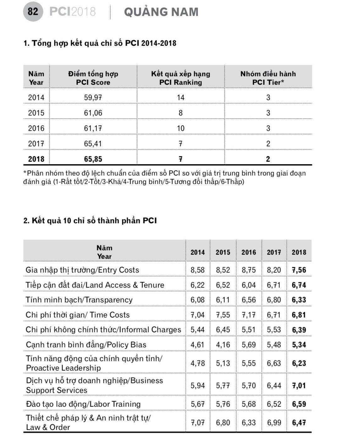 Các chỉ số thành phần PCI của Quảng Nam giai đoạn 2014 - 2018. Ảnh: Đ.K